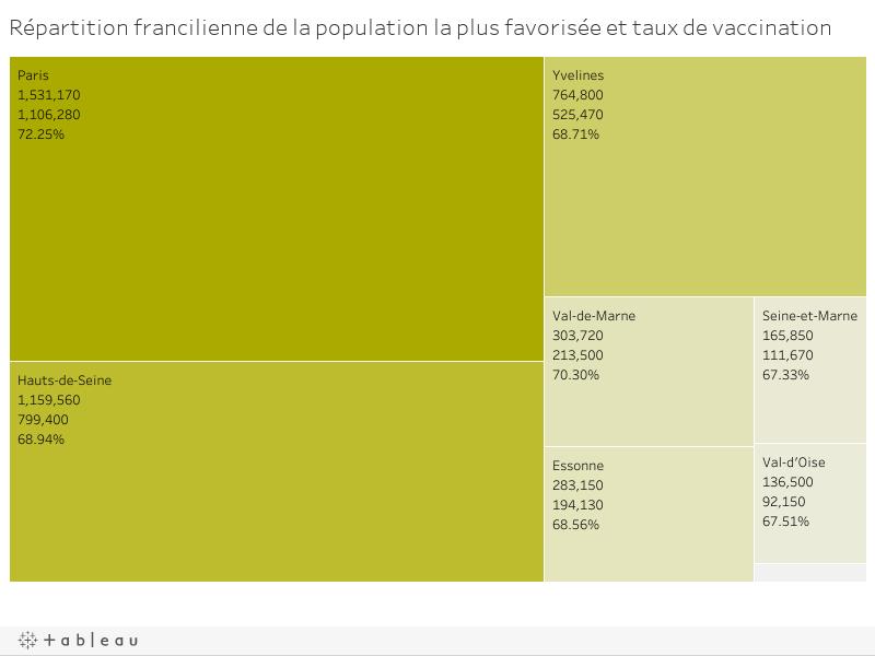 Répartition francilienne de la population la plus favorisée et taux de vaccination