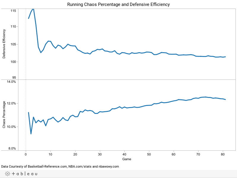 Running Chaos Percentage and Defensive Efficiency