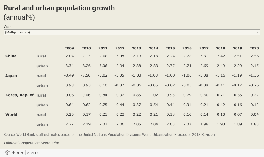 Rural and urban population growth(annual%)