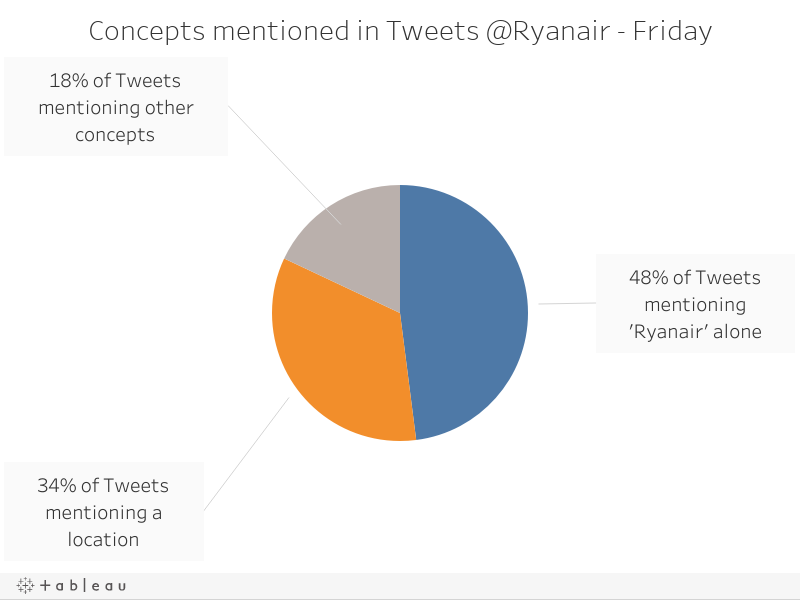 Concepts mentioned in Tweets @Ryanair - Friday