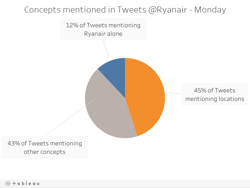 Concepts mentioned in Tweets @Ryanair - Monday