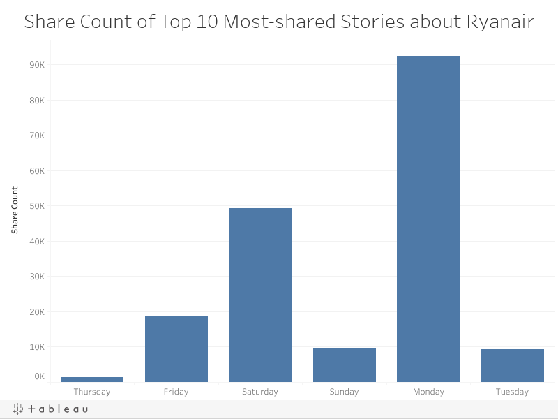 Share Count of Top 10 Most-shared Stories about Ryanair