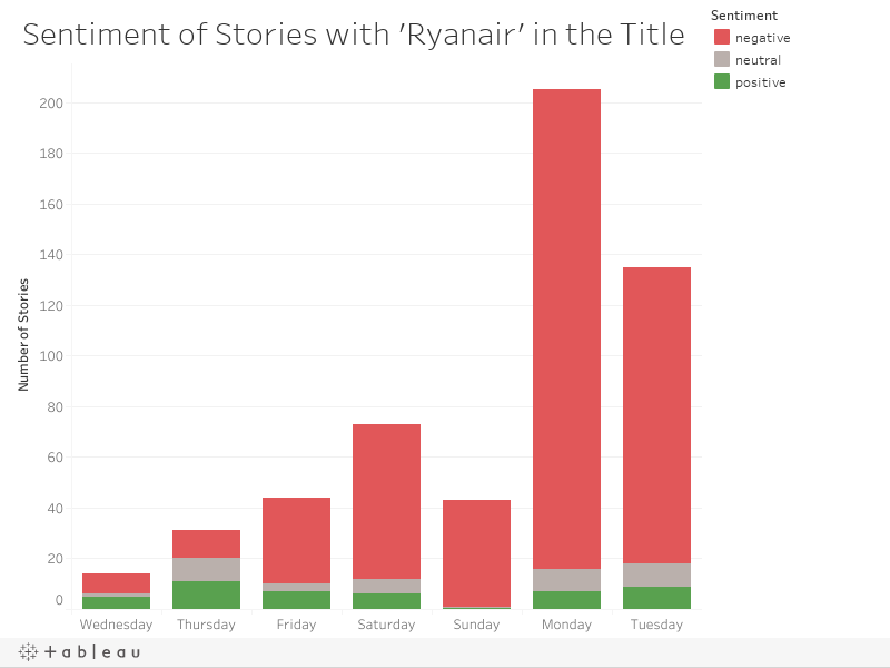 Sentiment of Stories with 'Ryanair' in the Title