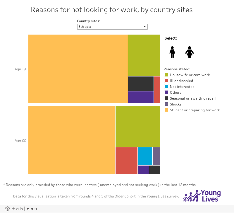 Reasons for not looking for work, by country sites