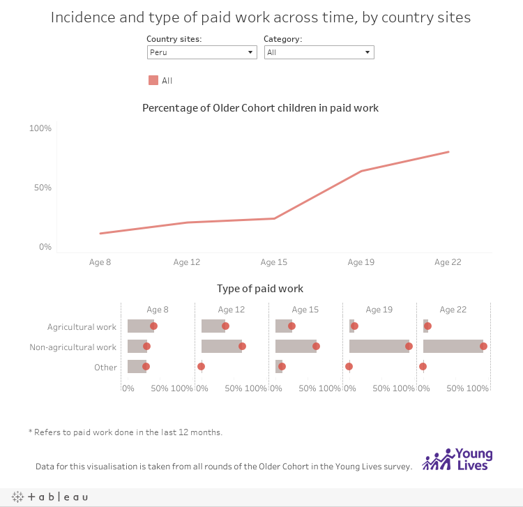 Incidence and type of paid work across time, by country sites