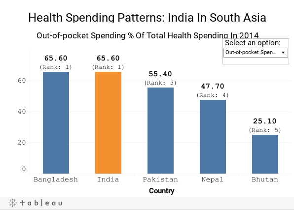 Health Spending Patterns: India In South Asia