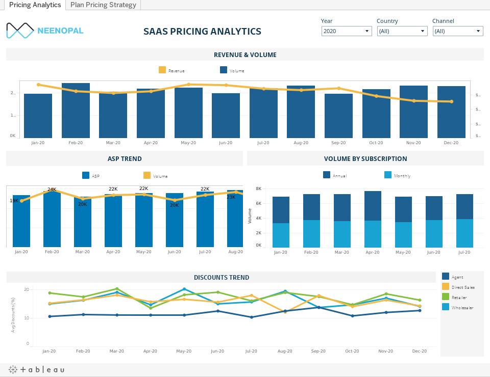 SaaS Pricing analytics dashboard