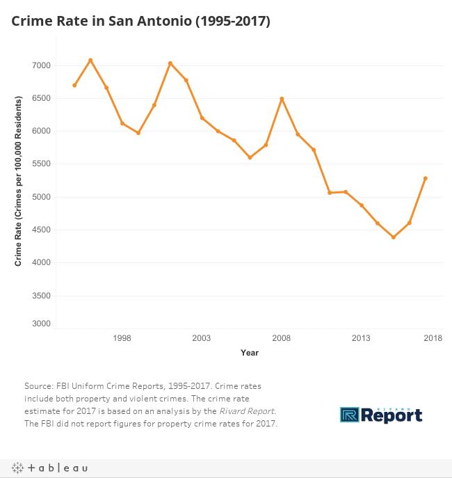 Crime Rates 1995-2017