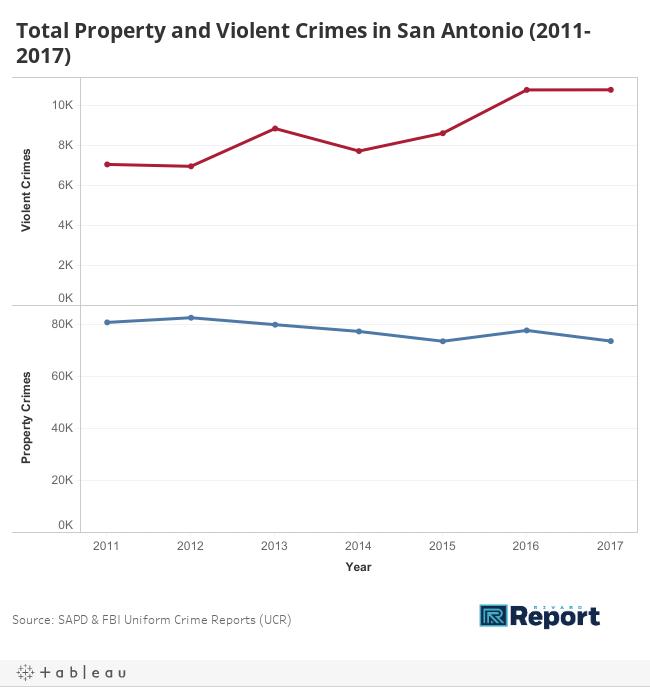 Total Property and Violent Crimes