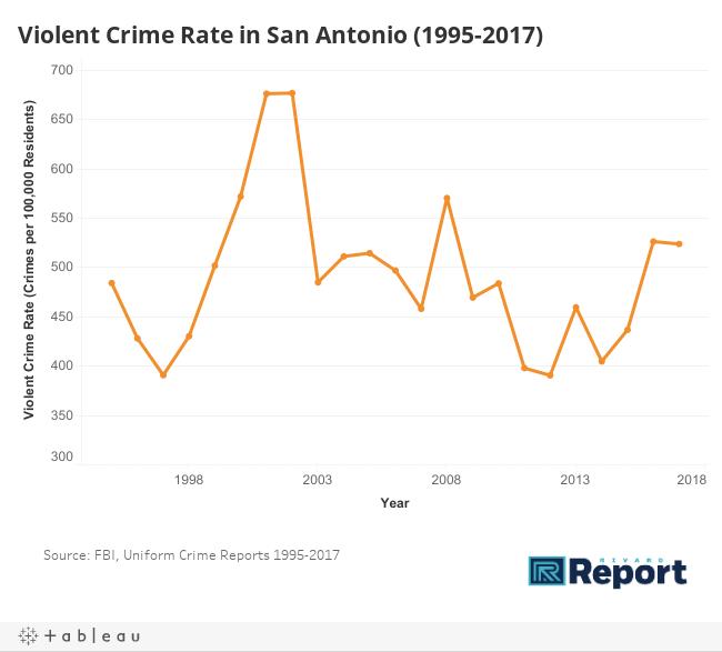 Violent Crime Rate 1995-2007