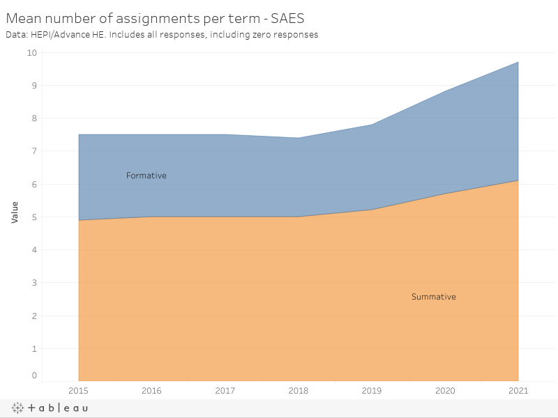 Mean number of assignments per term - SAESData: HEPI/Advance HE. Includes all responses, including zero responses