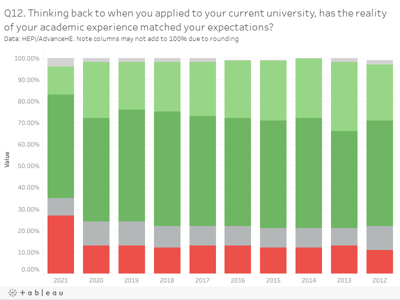 Q12. Thinking back to when you applied to your current university, has the reality of your academic experience matched your expectations?Data: HEPI/AdvanceHE. Note columns may not add to 100% due to rounding