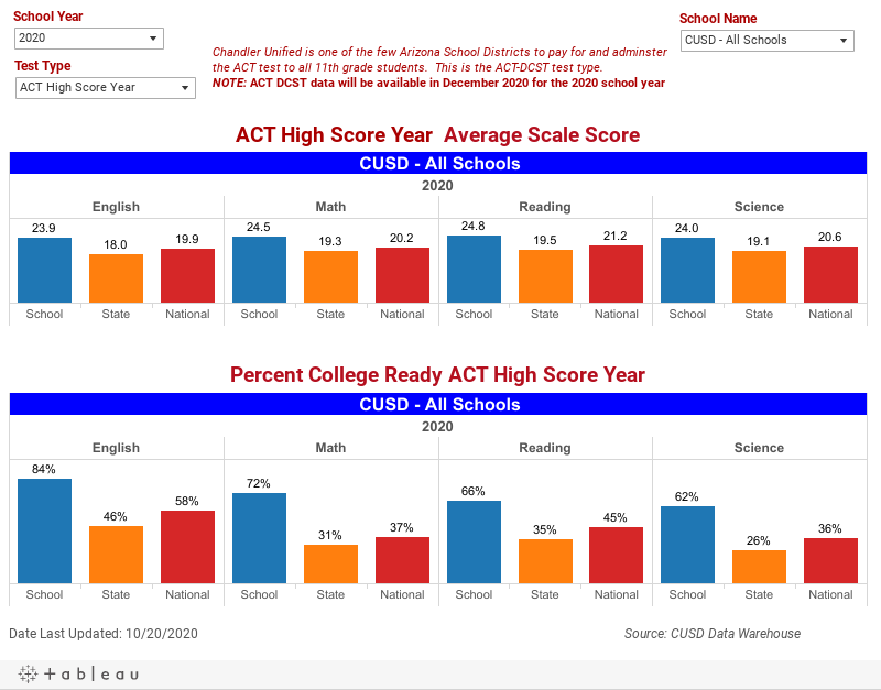 ACT Averages