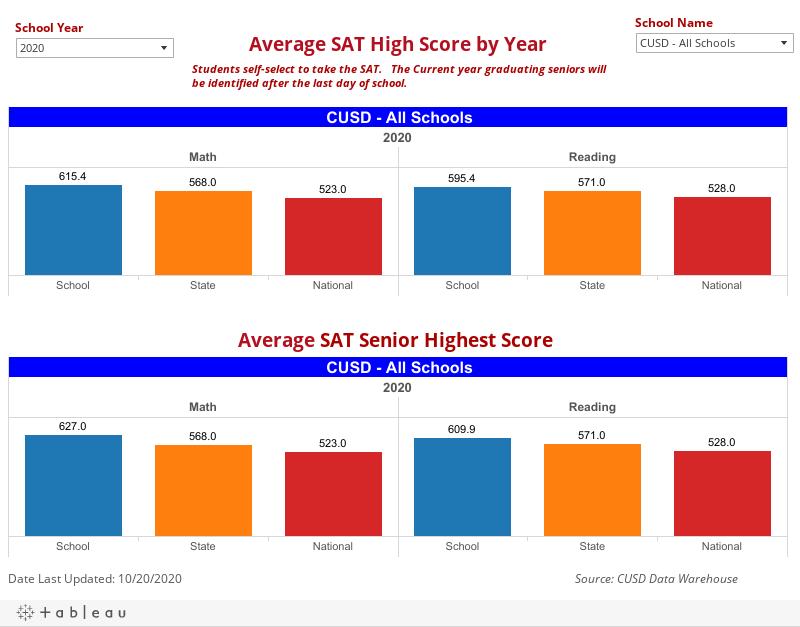 SAT Averages