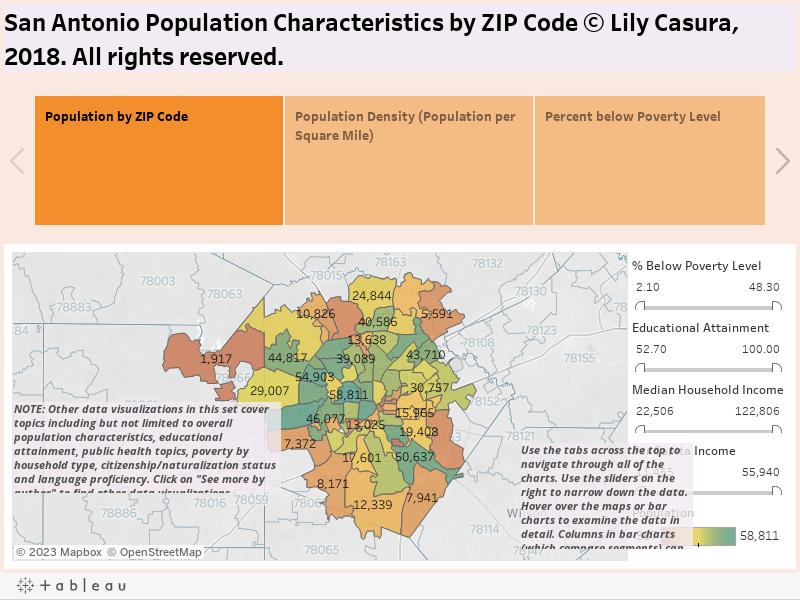 San Antonio Population Characteristics by ZIP Code