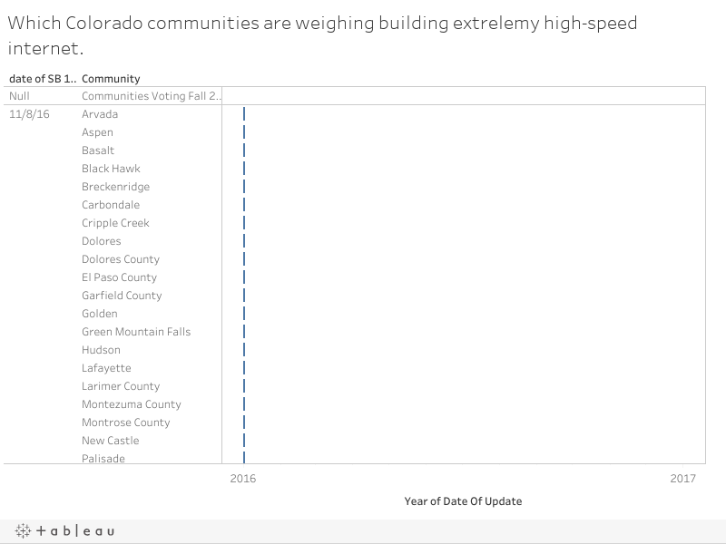 Which Colorado communities are weighing building extrelemy high-speed internet.
