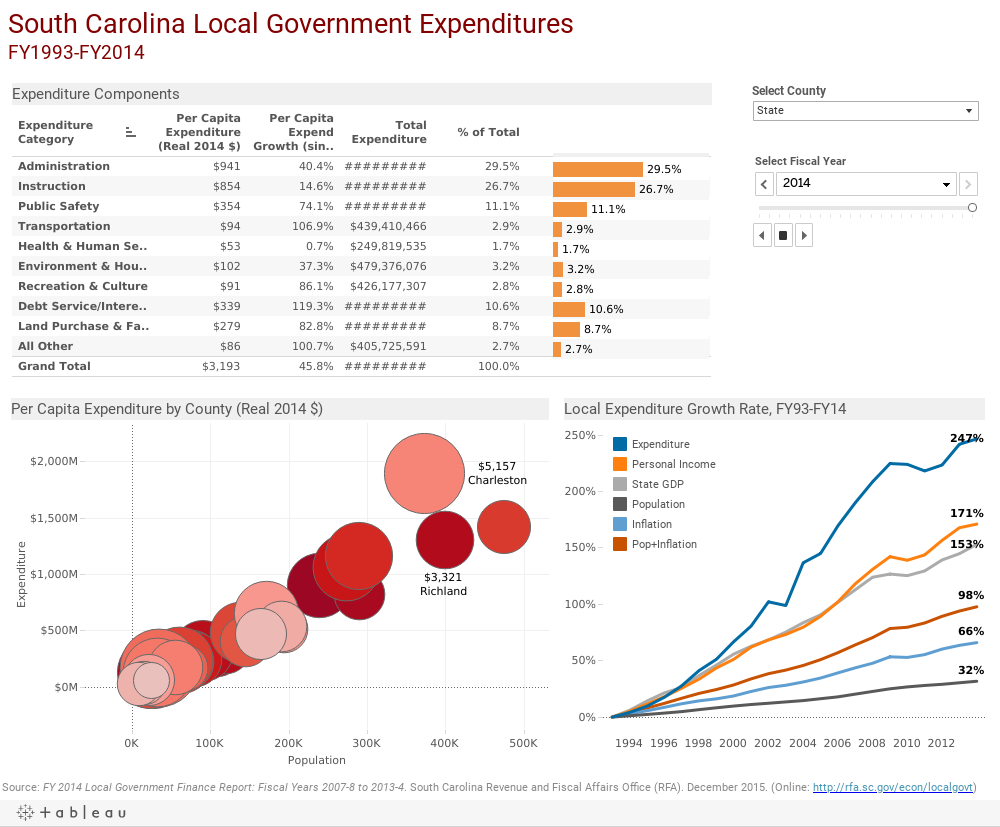 South Carolina Local Government ExpendituresFY1993-FY2014