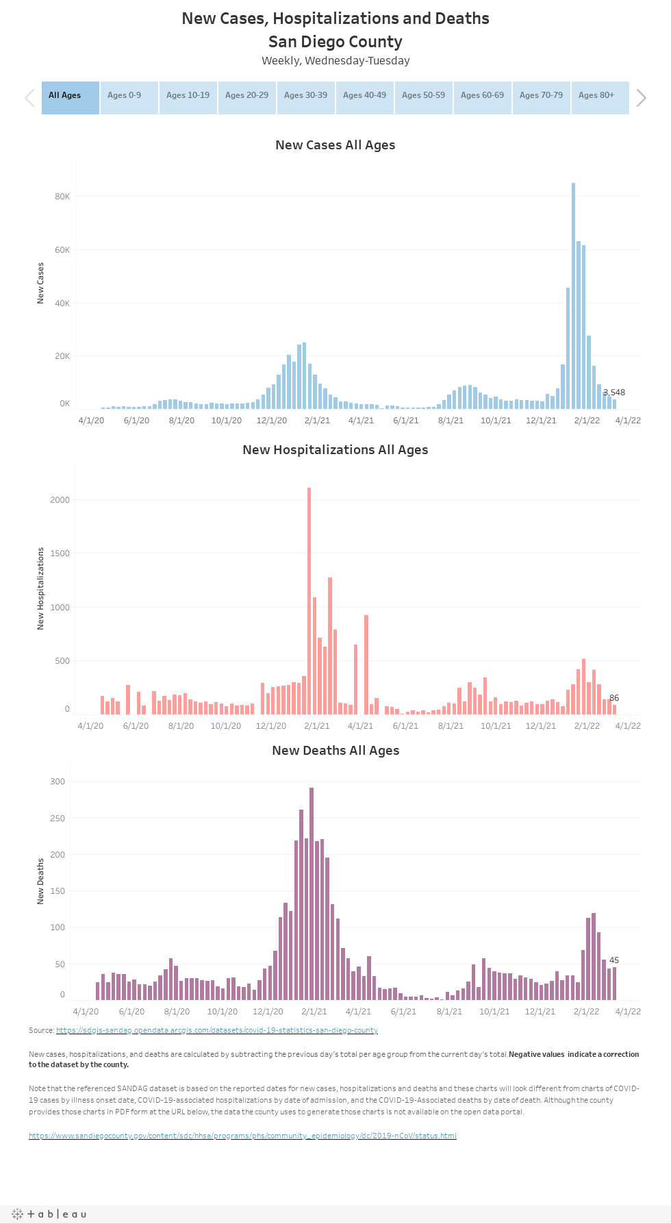 New Cases, Hospitalizations and Deaths