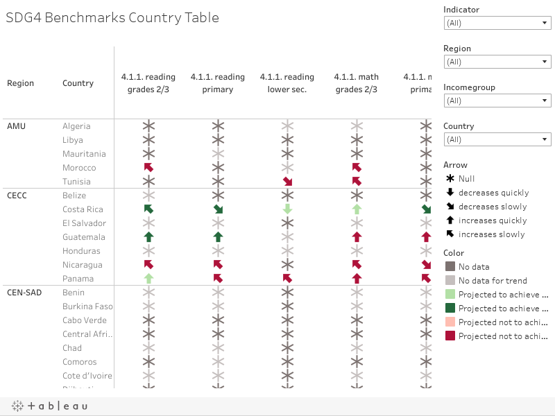 SDG4 Benchmarks Country Table
