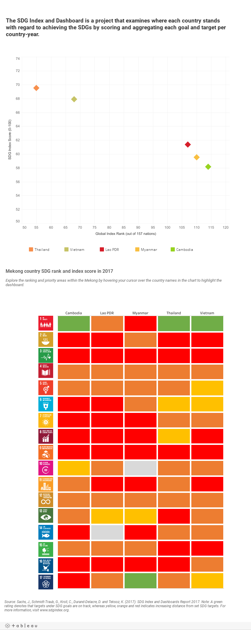 The SDG Index and Dashboard is a project that examines where each country stands with regard to achieving the SDGs by scoring and aggregating each goal and target per country-year.