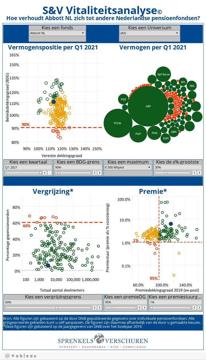 S&V Vitaliteitsanalyse� Hoe verhoudt Abbott NL zich tot andere Nederlandse pensioenfondsen?
