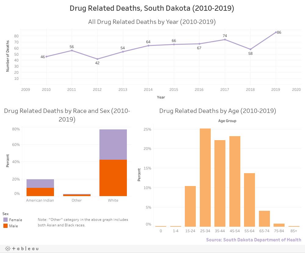 Drug Related Deaths, South Dakota (2008-2017)