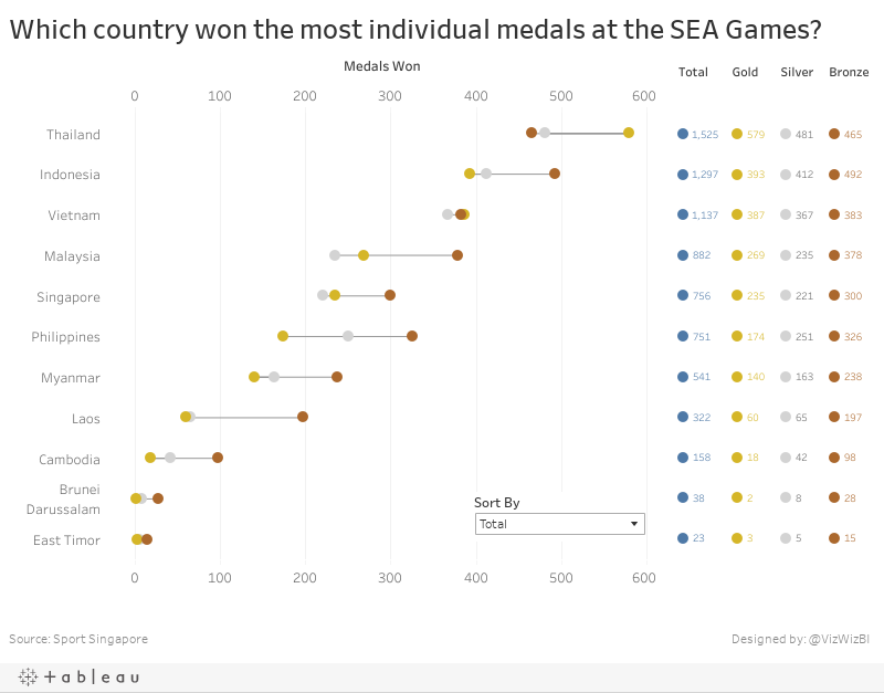Which country won the most individual medals at the SEA Games?