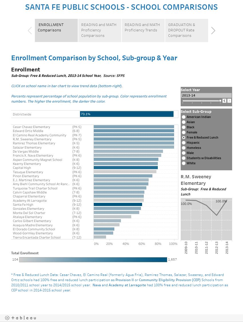 SANTA FE PUBLIC SCHOOLS - SCHOOL COMPARISONS