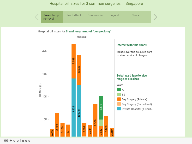 Hospital bill sizes for 3 common surgeries in Singapore