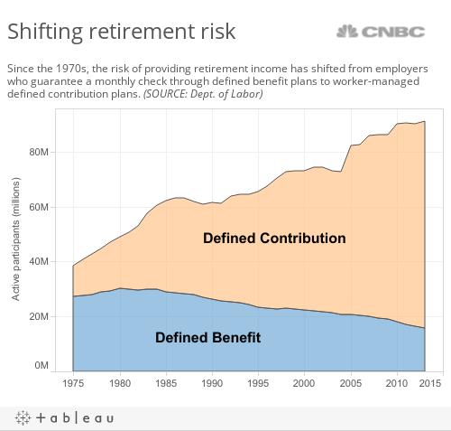 Shifting Risk