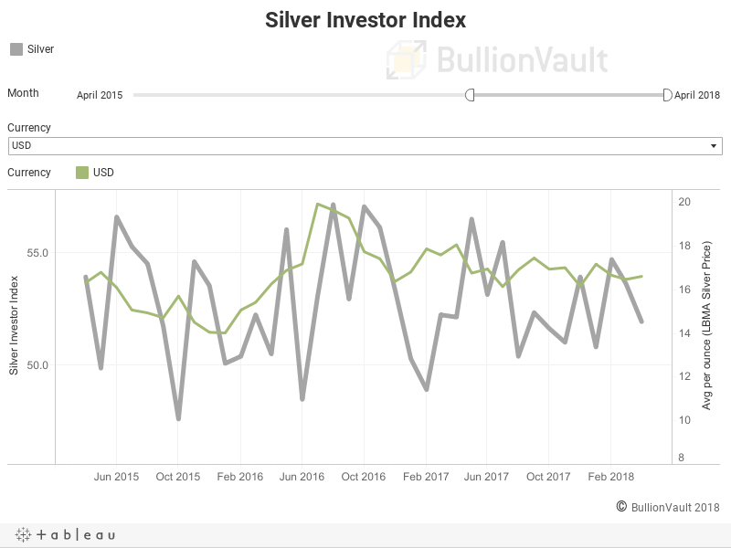 Silver Investor Index