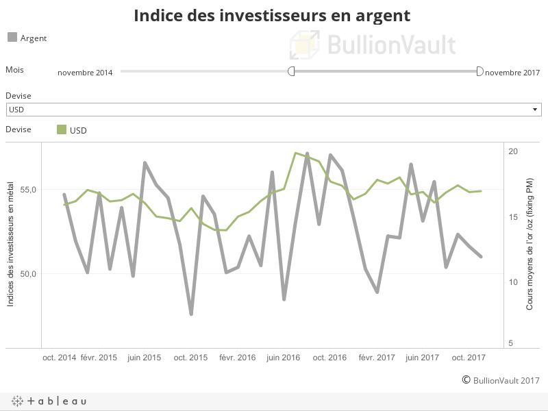 Indice des investisseurs en argent