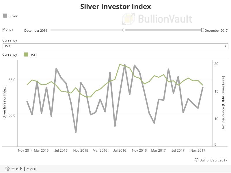 Silver Investor Index