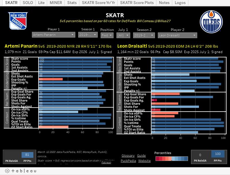 Nhl Advanced Statistics Maple Leafs Hotstove