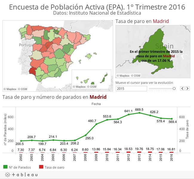 Encuesta de Población Activa (EPA). 1º Trimestre 2016Datos: Instituto Nacional de Estadística