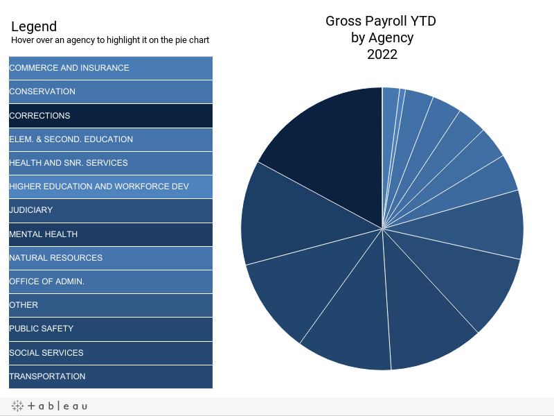 Gross Payroll YTD by Agency Tableau Pie Chart