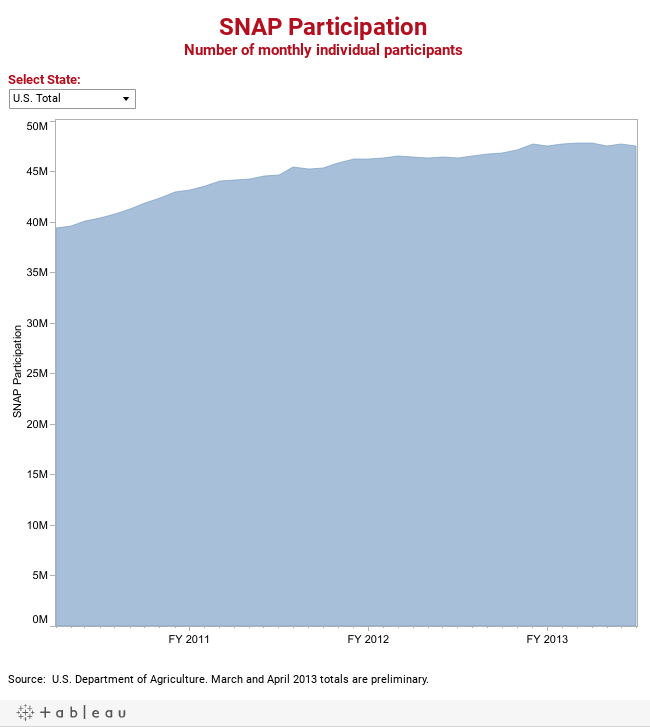 SNAP ParticipationNumber of monthly individual participants