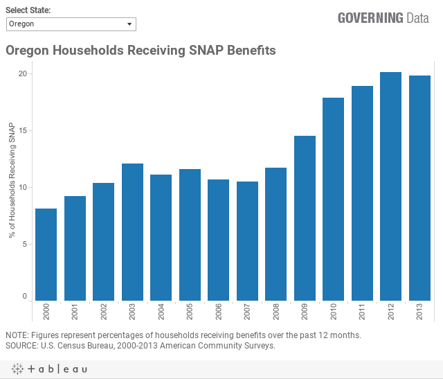 Who Is On Food Stamps By State