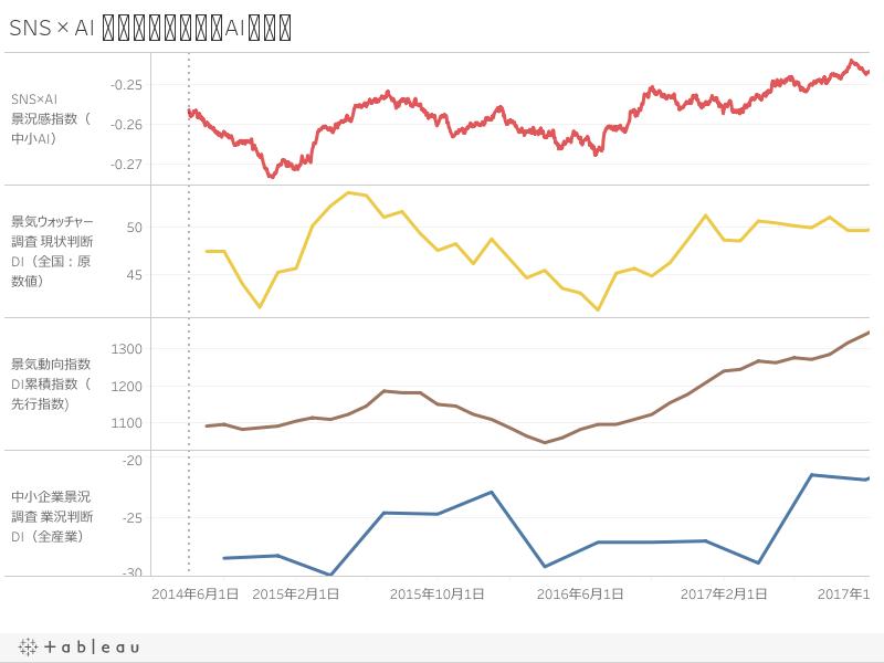 SNS × AI 景況感指数(中小AI)比較