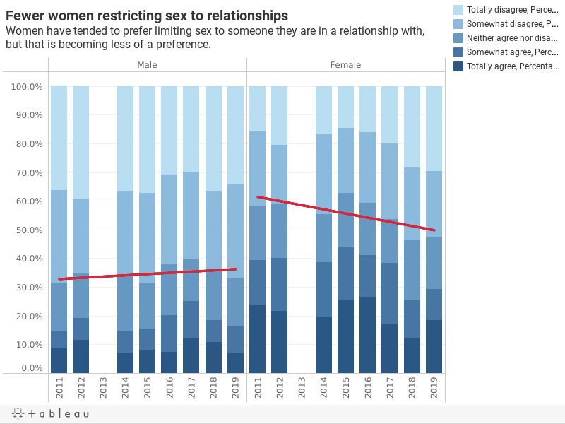 Fewer women restricting sex to relationshipsWomen have tended to prefer limiting sex to someone they are in a relationship with, but that is becoming less of a preference.