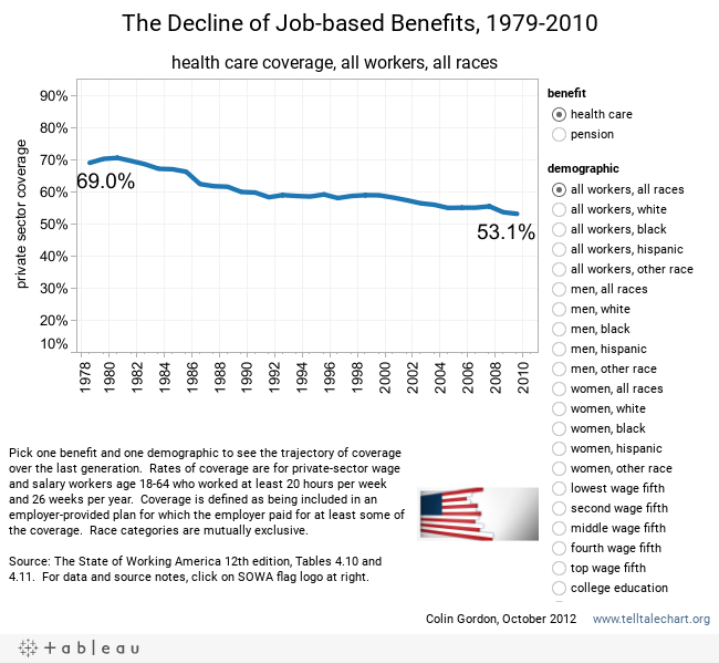 The Decline of Job-based Benefits, 1979-2010