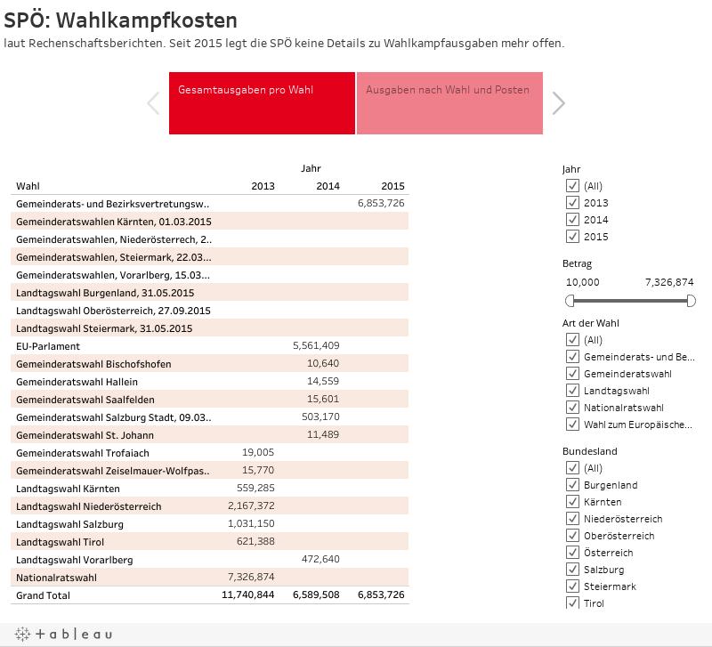 SPÖ: Wahlkampfkostenlaut Rechenschaftsberichten. Seit 2015 legt die SPÖ keine Details zu Wahlkampfausgaben mehr offen.