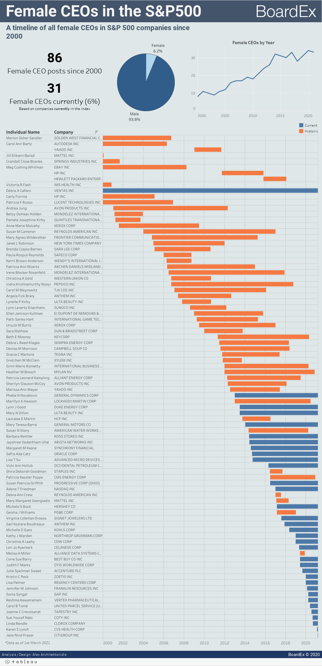 All the S&P 500 Women CEOs in One Timeline (2000-2019)