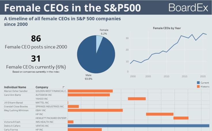 Vrouwelijke CEO's in SP500