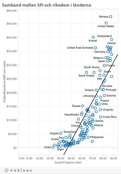 Samband mellan SPI och rikedom