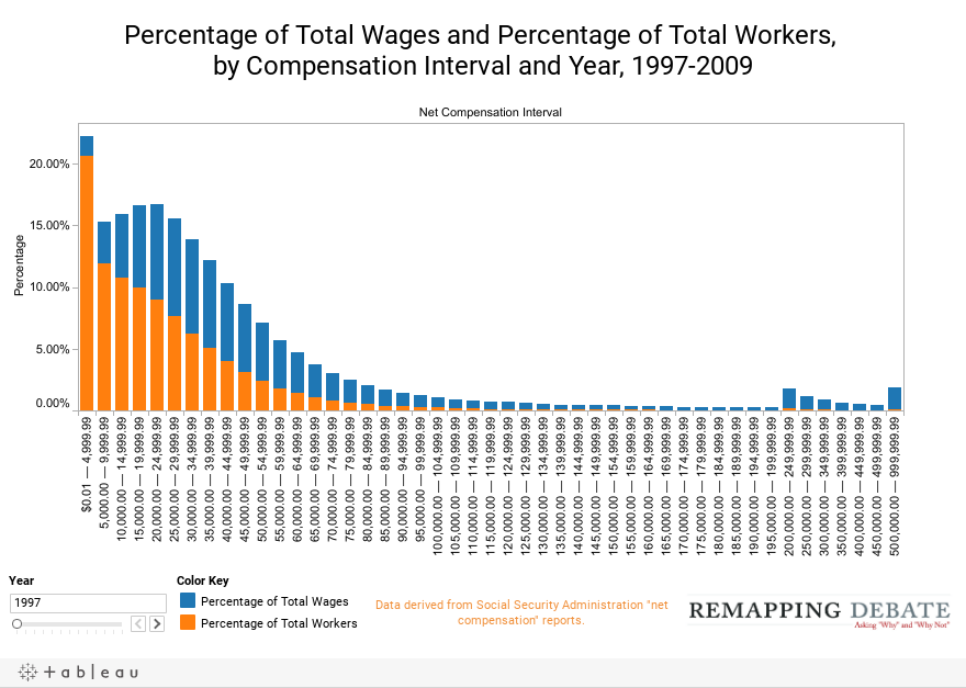 Percentage of Total Wages and Percentage of Total Workers,  by Compensation Interval and Year, 1997-2009