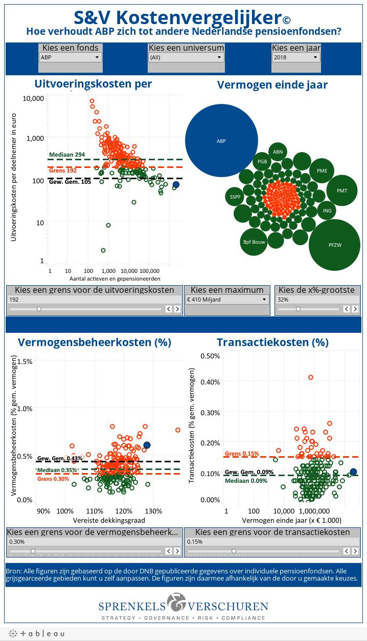 S&V Kostenvergelijker© Hoe verhoudt ABP zich tot andere Nederlandse pensioenfondsen?