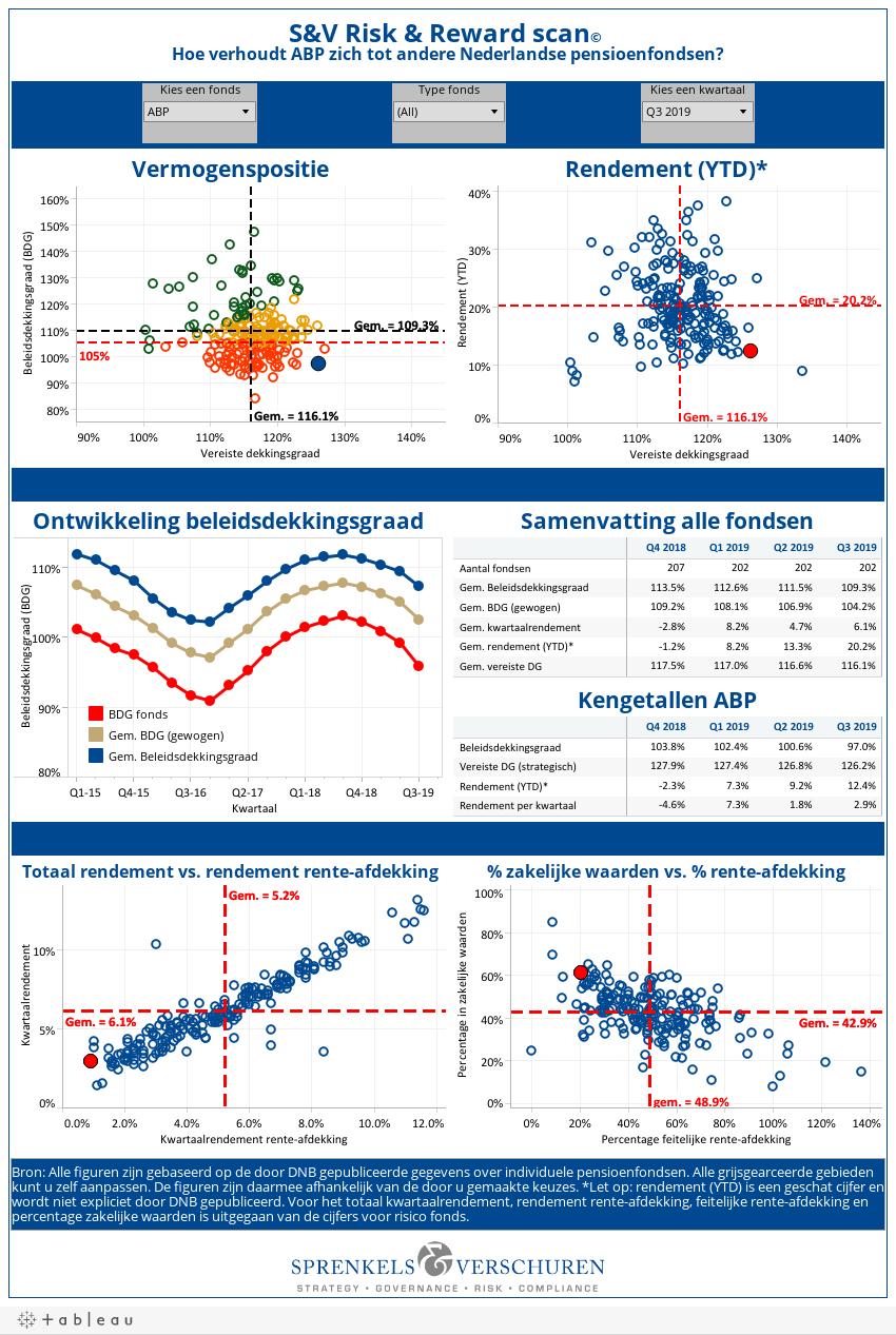 S&V Risk & Reward scan© Hoe verhoudt Abbott NL zich tot andere Nederlandse pensioenfondsen?