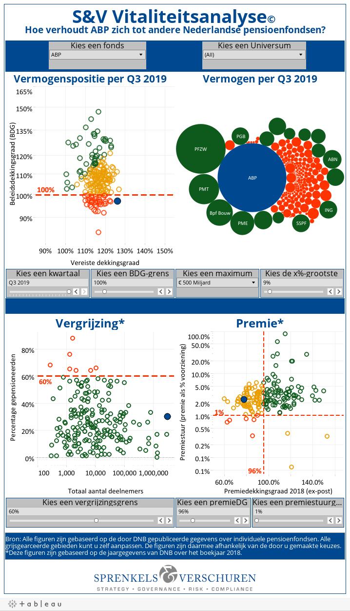 S&V Vitaliteitsanalyse© Hoe verhoudt Abbott NL zich tot andere Nederlandse pensioenfondsen?