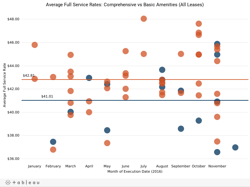 Average Full Service Rates: Comprehensive vs Basic Amenities (All Leases)